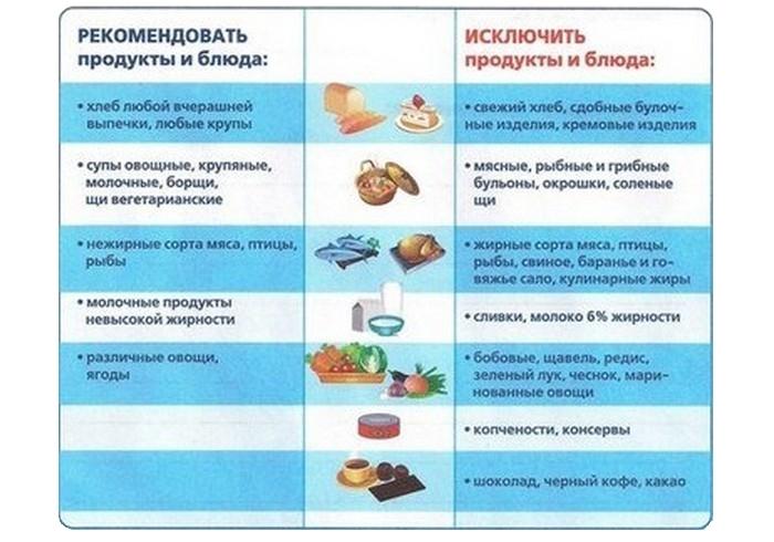 Разрешенные продукты при диете (стол №5)