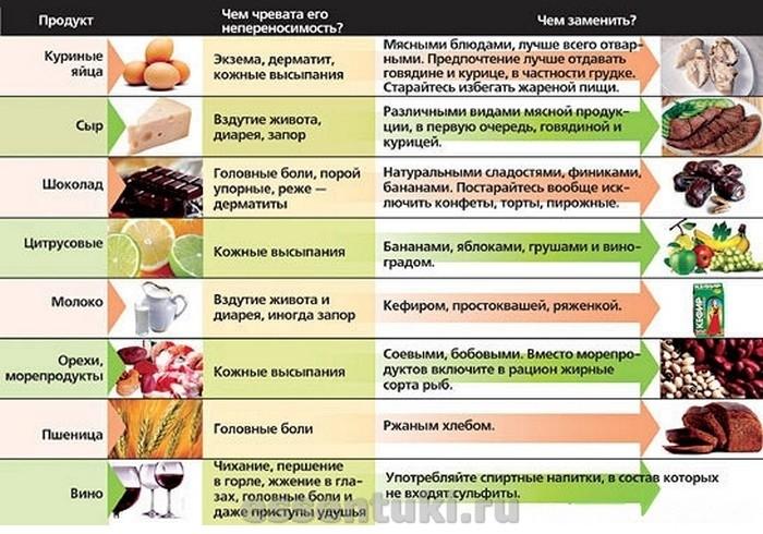 диета при острой крапивнице