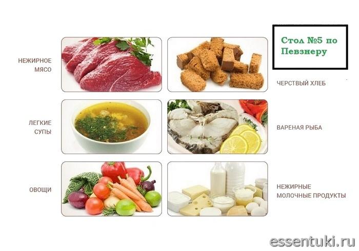 Лечебная диета при заболевании поджелудочной железы
