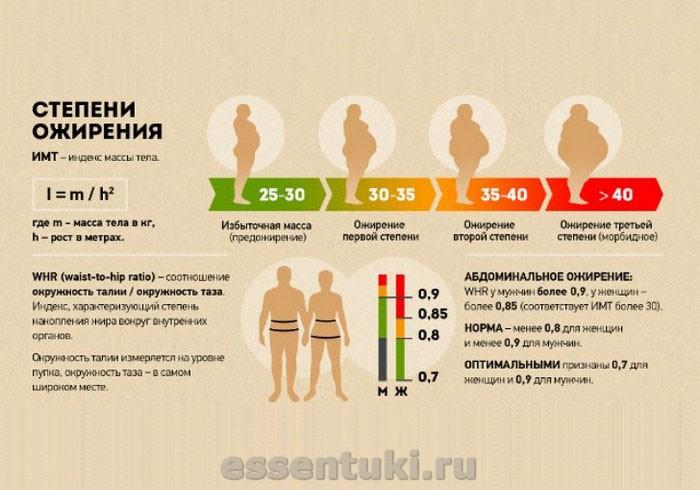Диета при ожирение нардными средсвами